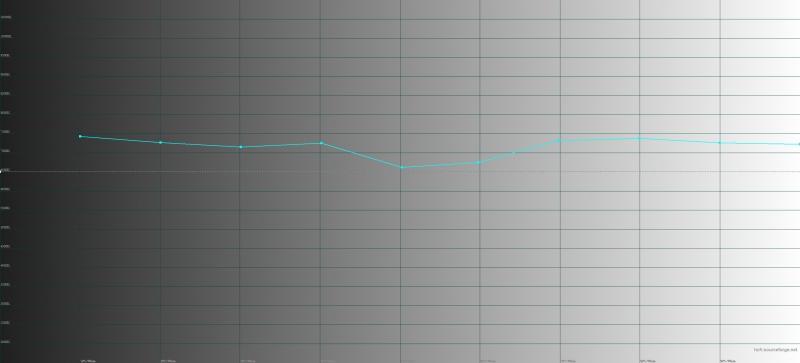 Huawei Mate 20 Pro, обычный режим, цветовая температура. Голубая линия – показатели Mate 20 Pro, пунктирная – эталонная температура