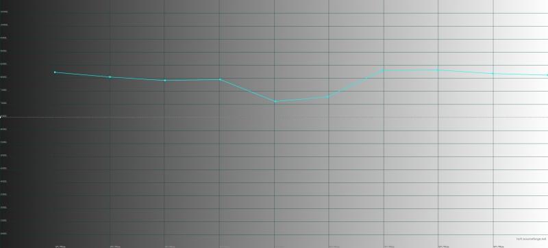 Huawei Mate 20 Pro, яркий режим, цветовая температура. Голубая линия – показатели Mate 20 Pro, пунктирная – эталонная температура