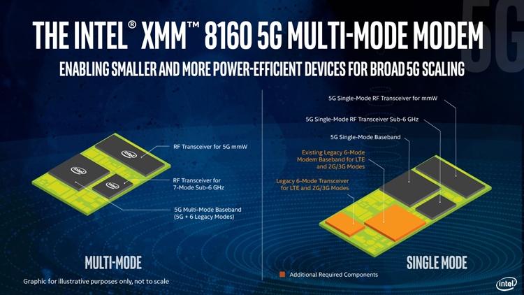 """Устройства с 5G-модемом Intel XMM 8160 появятся в 2020 году"""""""