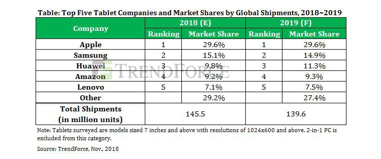 """На мировом рынке планшетов в 2019 году ожидается дальнейший спад"""""""