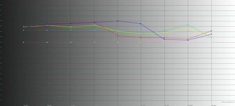 Smartisan U3 Pro, гамма. Желтая линия – показатели U3 Pro, пунктирная – эталонная гамма