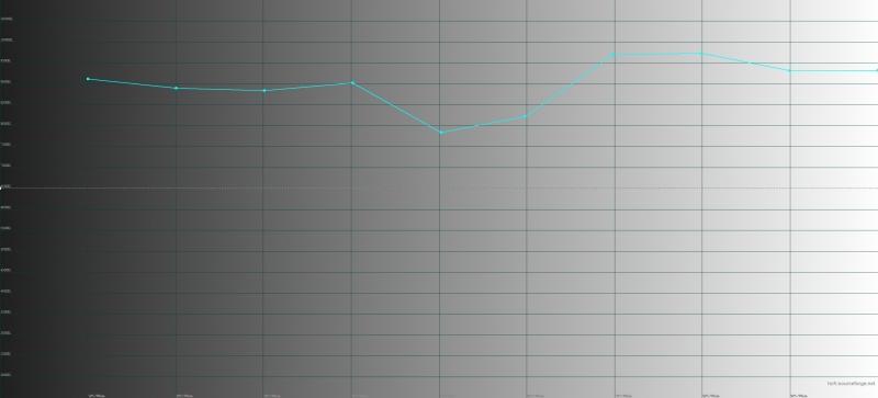 Smartisan U3 Pro цветовая температура. Голубая линия – показатели U3 Pro, пунктирная – эталонная температура