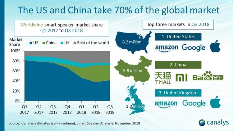 """Canalys: США и Китай занимают 70 процентов рынка смарт-динамиков"""""""