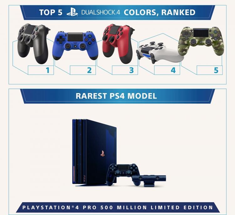 """За 5 лет Sony продала 86 млн PS4"""""""