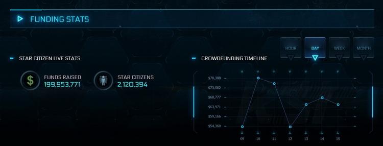 """Star Citizen: бесплатная неделя, первая обитаемая планета и почти $200 млн пожертвований"""""""