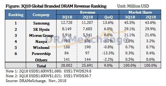 Мировой рынок памяти DRAM в третьем квартале достиг пика и готов покатиться вниз