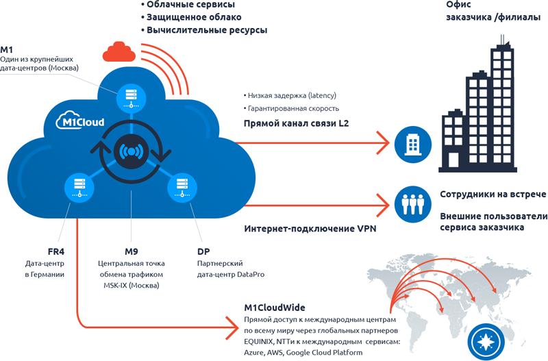 Схема построения облачной инфраструктуры M1Cloud