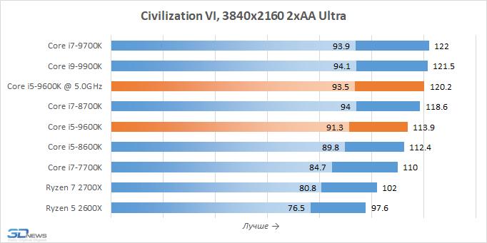 Обзор процессора Intel Core i5-9600K: шестиядерник из восьмиядерника из шестиядерника