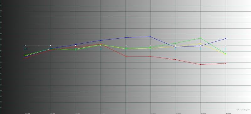 Honor Magic2, обычный режим, гамма. Желтая линия – показатели Magic2, пунктирная – эталонная гамма
