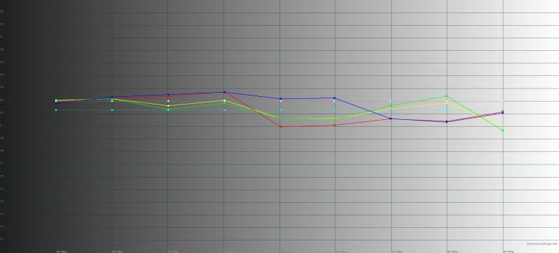 Honor Magic2, яркий режим, гамма. Желтая линия – показатели Magic2, пунктирная – эталонная гамма