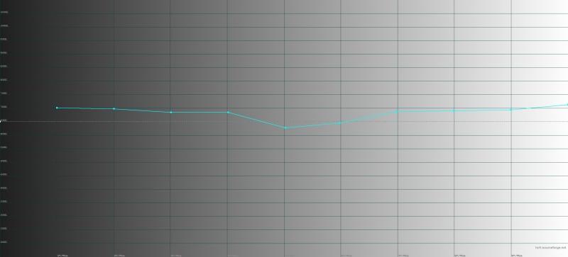 Honor Magic2, обычный режим, цветовая температура. Голубая линия – показатели Magic2, пунктирная – эталонная температура