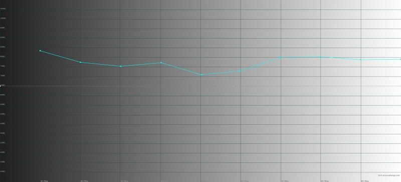 Honor Magic2, яркий режим, цветовая температура. Голубая линия – показатели Magic2, пунктирная – эталонная температура