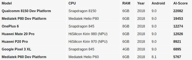 """Анонс флагманского процессора Qualcomm Snapdragon 8150 ожидается 4 декабря"""""""