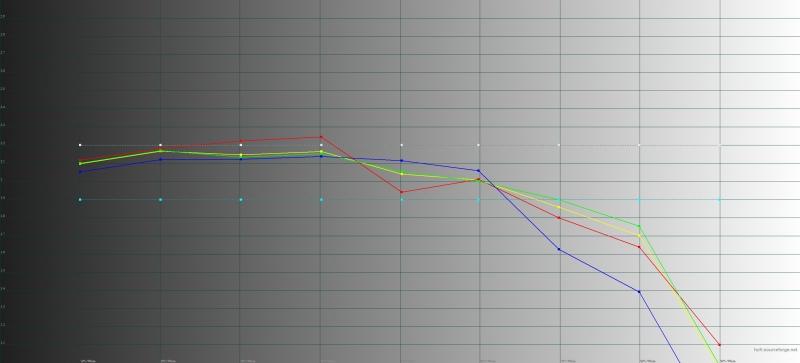 BQ Aurora 2, гамма в «нейтральном» режиме. Желтая линия – показатели Aurora 2, пунктирная – эталонная гамма