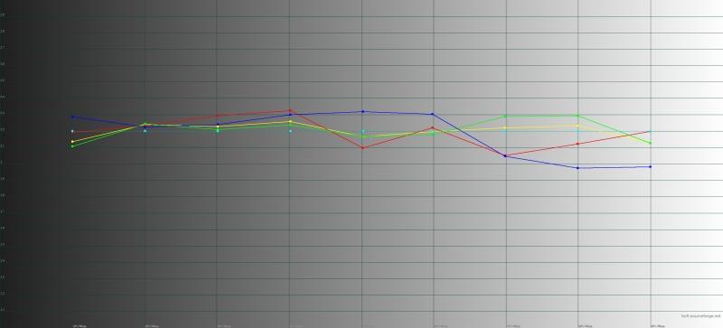 BQ Aurora 2, гамма в «теплом» режиме. Желтая линия – показатели Aurora 2, пунктирная – эталонная гамма