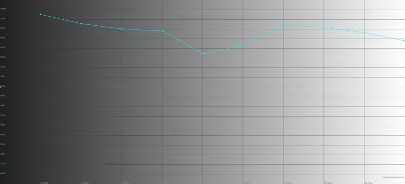 BQ Aurora 2, цветовая температура в «нейтральном» режиме. Голубая линия – показатели Aurora 2, пунктирная – эталонная температура