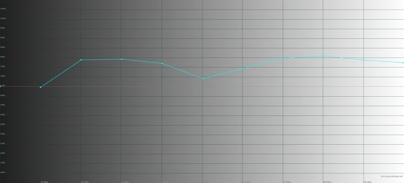 BQ Aurora 2, цветовая температура в «теплом» режиме. Голубая линия – показатели Aurora 2, пунктирная – эталонная температура