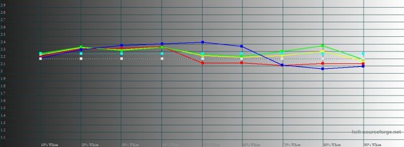 Honor 8X, обычный режим, гамма. Желтая линия – показатели Honor 8X, пунктирная – эталонная гамма