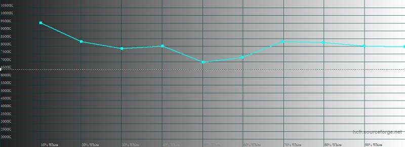 Honor 8X, яркий режим, цветовая температура. Голубая линия – показатели Honor 8X, пунктирная – эталонная температура