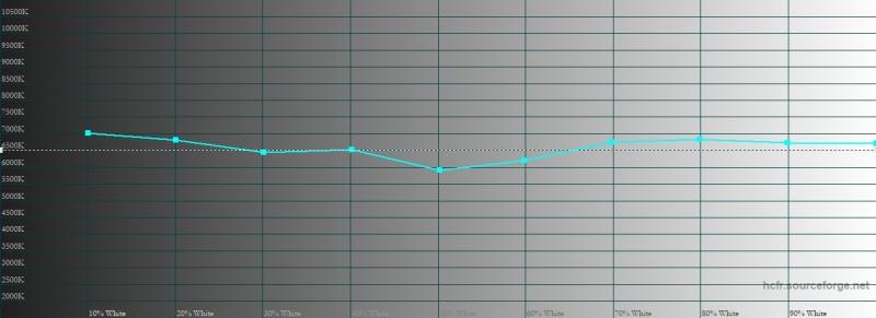 Honor 8X, обычный режим, цветовая температура. Голубая линия – показатели Honor 8X, пунктирная – эталонная температура