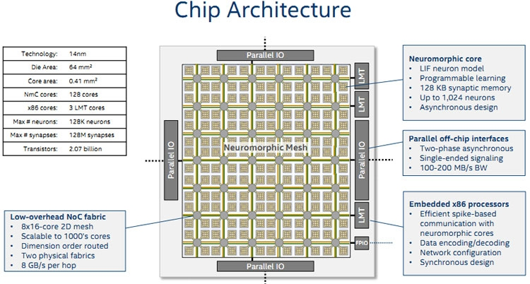 Блок-схема процессора Intel Loihi