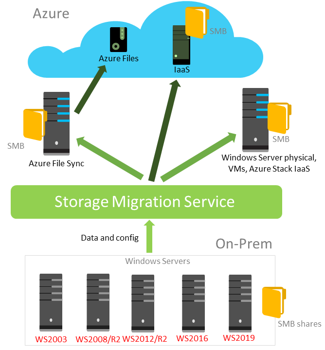 Схема работы Storage Migration Service