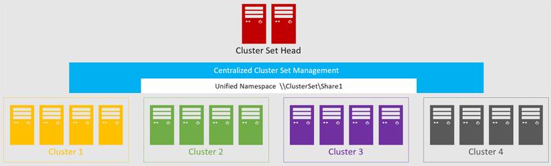 Поддержка отказоустойчивой кластеризации серверов — одна из сильных сторон платформы Windows Server
