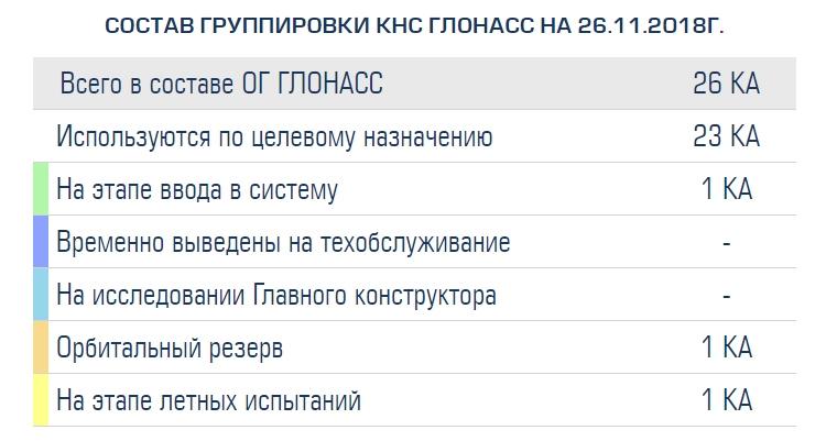 """Группировка ГЛОНАСС полностью обновится к 2030 году"""""""