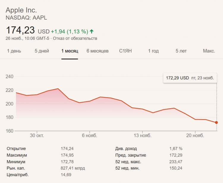 """Доходы TSMC могут заметно снизиться из-за низкого спроса на последние iPhone"""""""