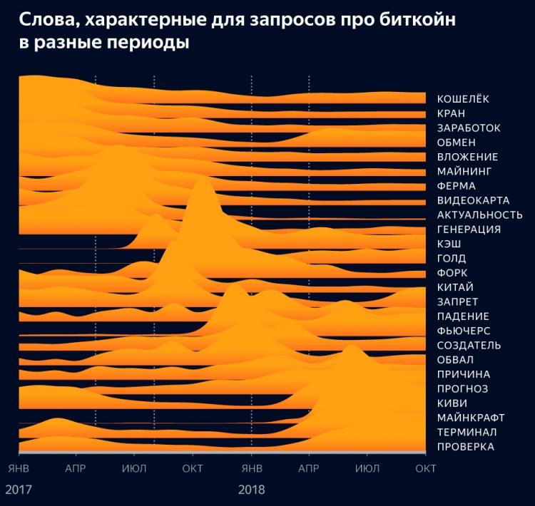 """«Яндекс» констатировал снижение интереса пользователей к биткоину"""""""