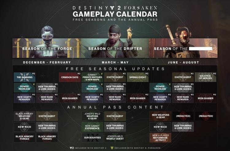 """Новые режимы, рейд, повышение уровня силы — коротко о грядущих обновлениях Destiny 2"""""""