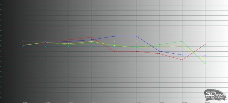 ASUS ROG Phone, гамма в режиме «широкой цветовой гаммы». Желтая линия – показатели ROG Phone, пунктирная – эталонная гамма