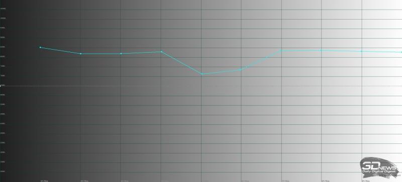 ASUS ROG Phone, цветовая температура в режиме «широкой цветовой гаммы». Голубая линия – показатели ROG Phone, пунктирная – эталонная температура