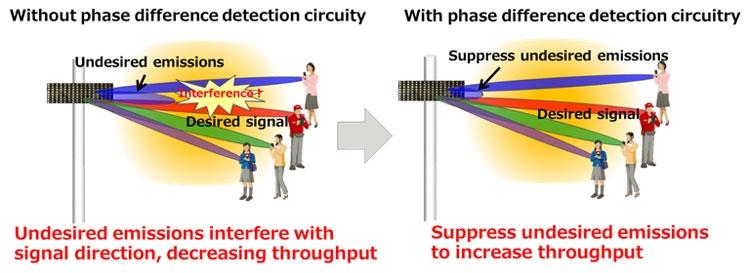 Высокий контроль над фазами сигнала на элементах улучшит пропускную способность (Fujitsu)