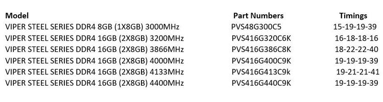 "Частота памяти Patriot Viper Steel DDR4 достигает 4400 МГц"""