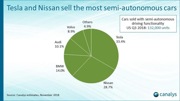 """Canalys: рынок автомобилей со средствами самоуправления пока развит слабо"""""""