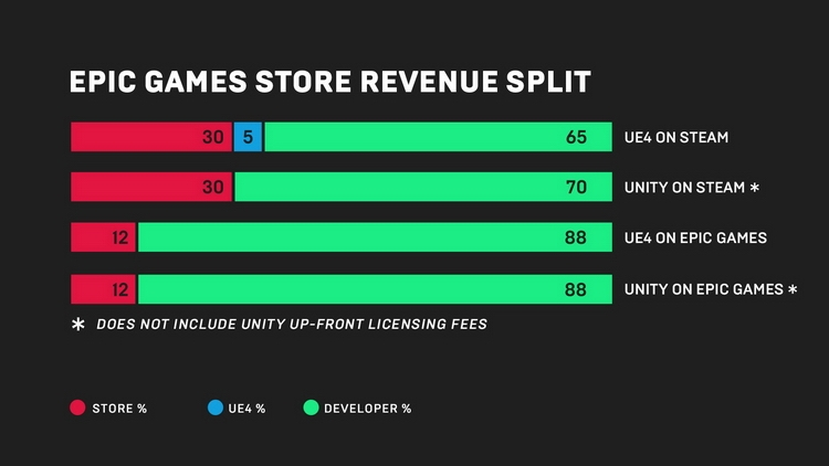 Epic Games представила собственного конкурента Steam с более выгодными условиями