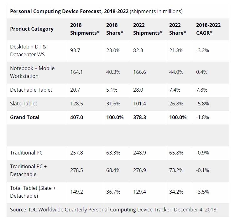 """Глобальный рынок компьютерных устройств в 2018 году окажется «в минусе»"""""""