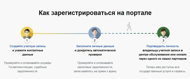 Более половины россиян имеют учётную запись в ЕСИА