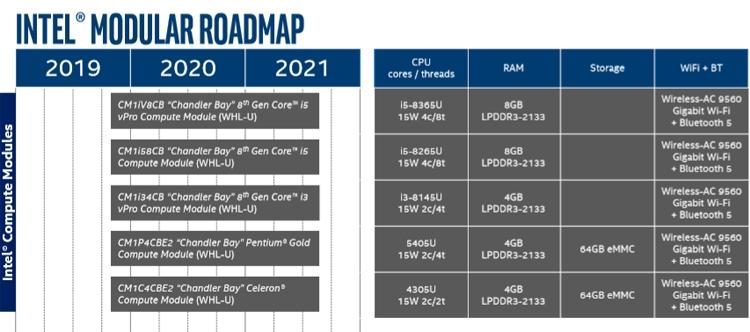 """В 2019 году Intel выпустит вычислительные блоки Compute Module"""""""