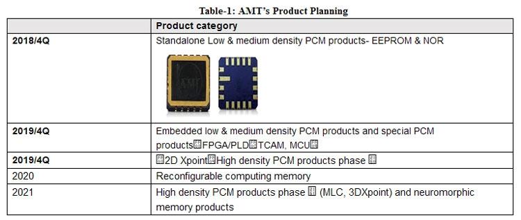 Avanced Memory Technology