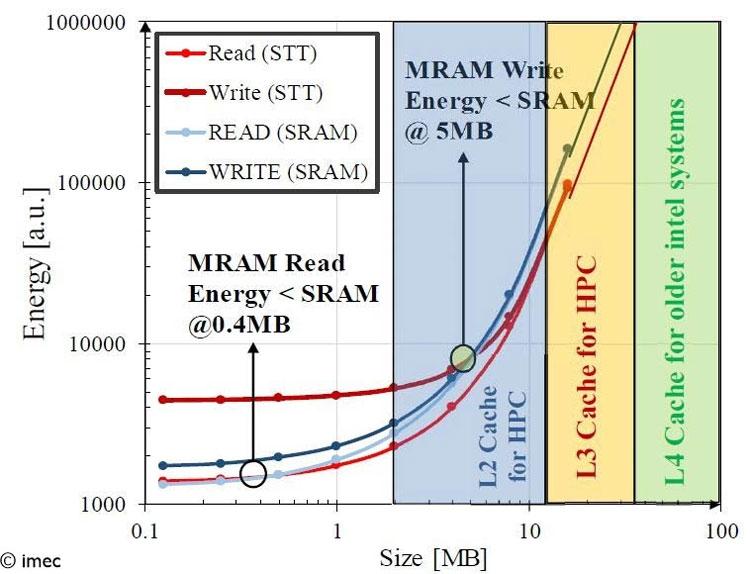 """Imec доказал эффективность памяти SST-MRAM для разделяемой кеш-памяти"""""""