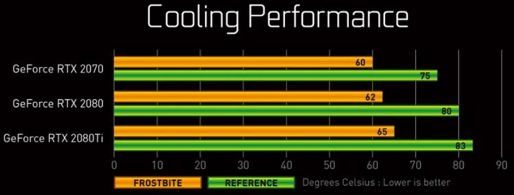 Преимущество водоблока над эталонной системой охлаждения