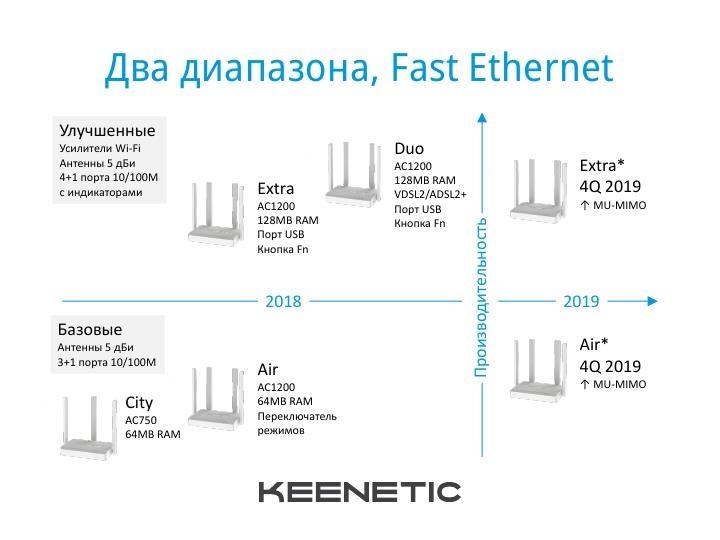 """Keenetic подвела итоги года:«Интернет 4×4» и планы на будущее"""""""