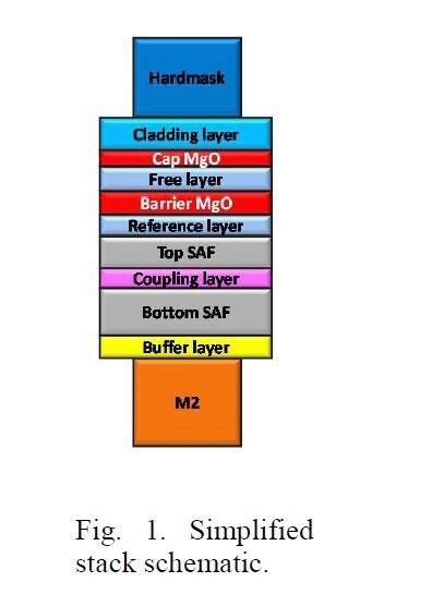 Упрощённая структура магннитного туннельного перехода в версии Intel (IEDM 2018, Intel)