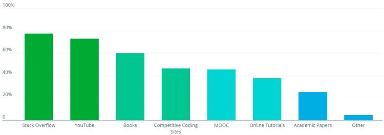 Stack Overflow лидирует в качестве пособия для самостоятельного обучения разработке ПО, но YouTube усиливает свои позиции