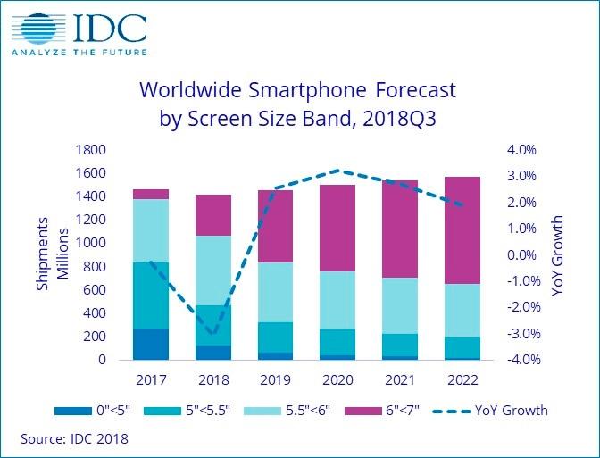 Общемировые продажи телефонов начали падать, однако в2016г. всё поменяется