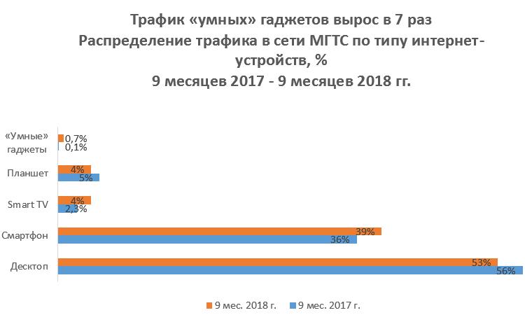 """Гигабитный интернет от «МГТС»: преимущества для геймеров"""""""