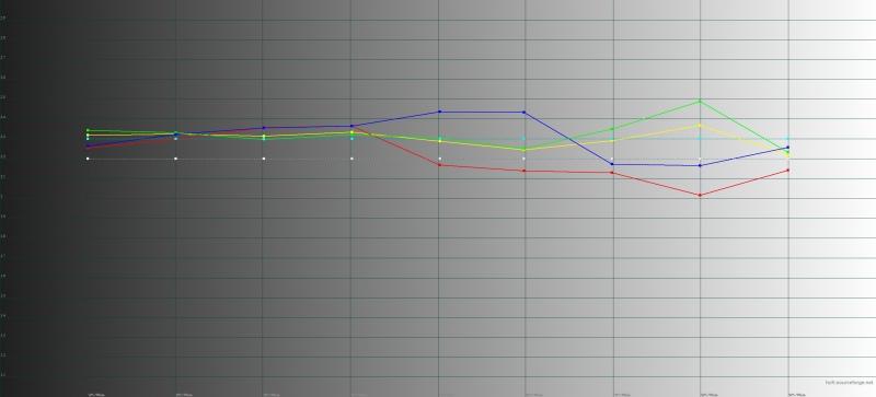OPPO RX17 Pro, гамма в адаптивном режиме цветопередачи. Желтая линия – показатели RX17 Pro, пунктирная – эталонная гамма