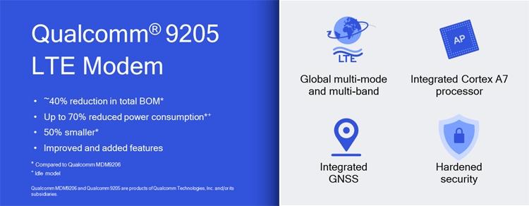 Модем Qualcomm 9205 LTE рассчитан на носимые гаджеты и Интернет вещей